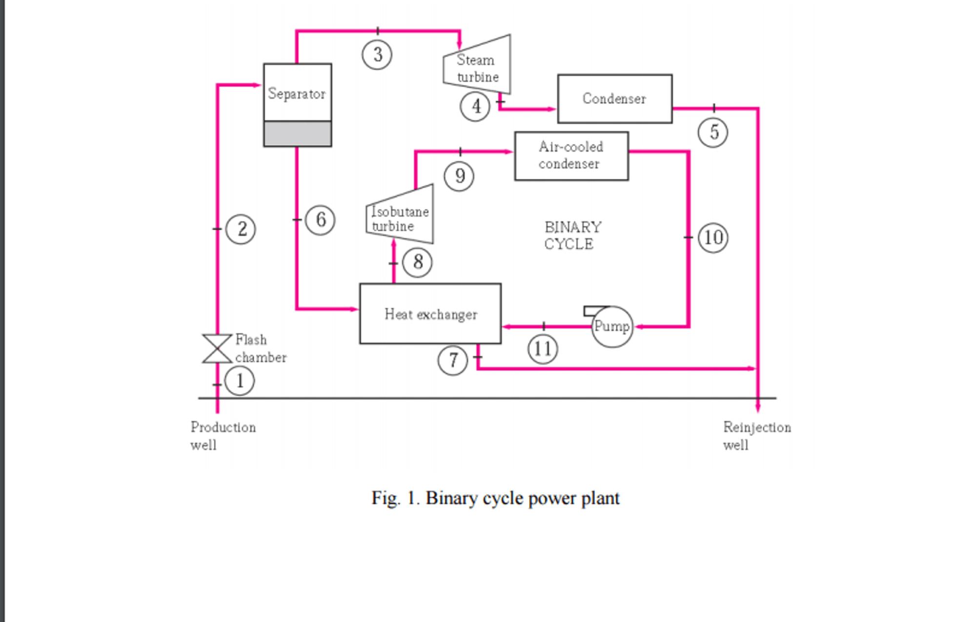 hight resolution of steam turbine t separator condenser ir cooled cond