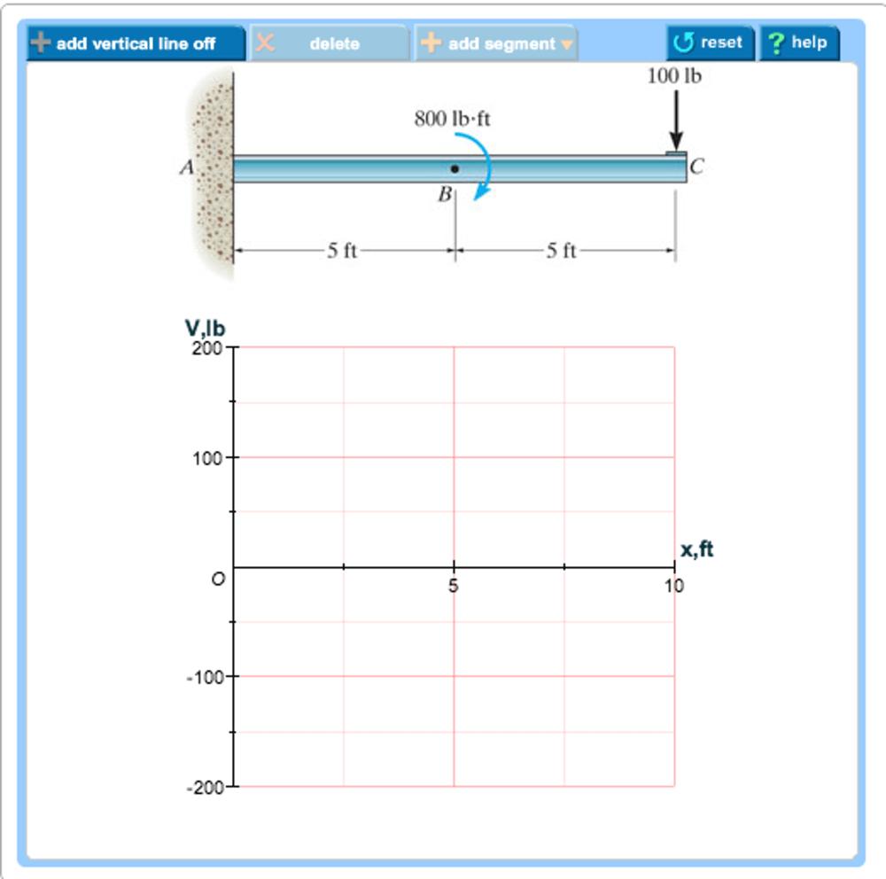 medium resolution of o reset hel 100 lb add vertical line off delete add segment help 800 lb ft