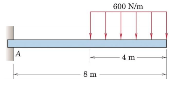 Solved: Draw The Shear-force And Bending-moment Diagrams F