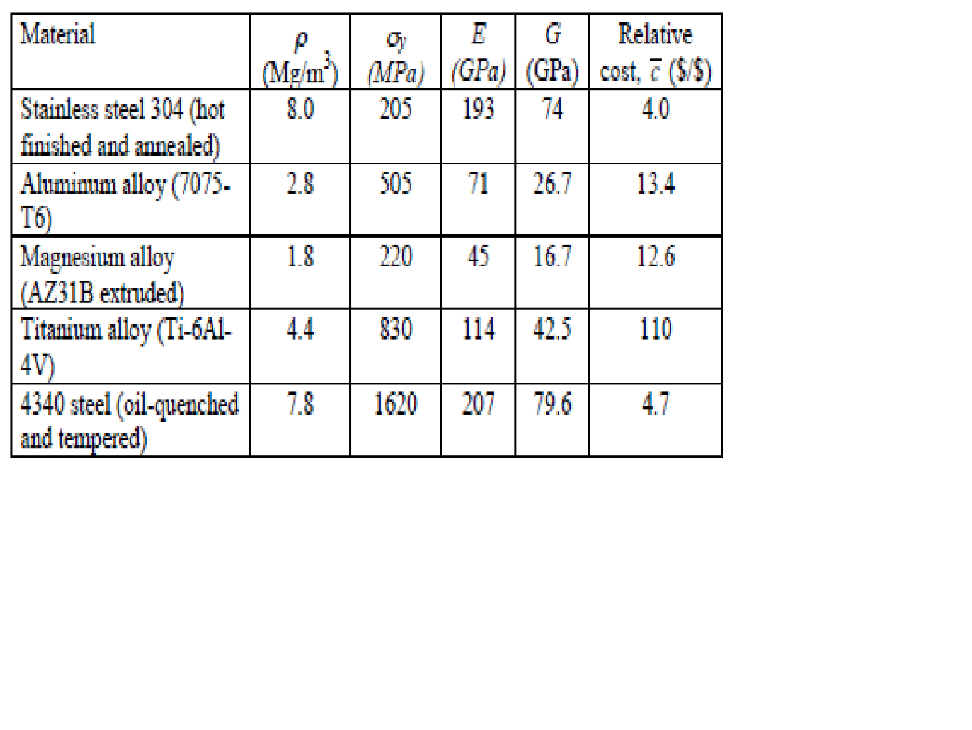 Solved Use The Engineering Materials That Are Listed In T
