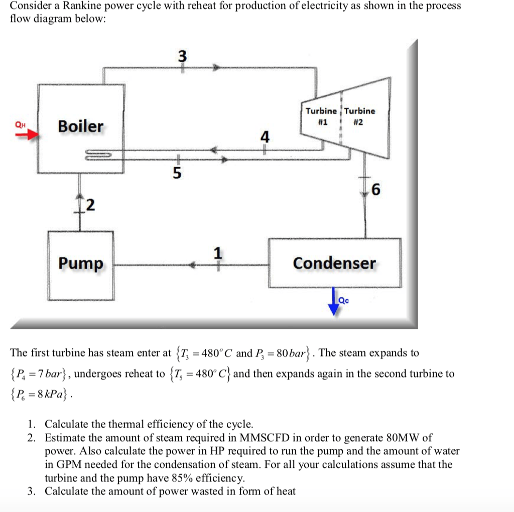 hight resolution of consider a rankine power cycle with reheat for production of electricity as shown in the process