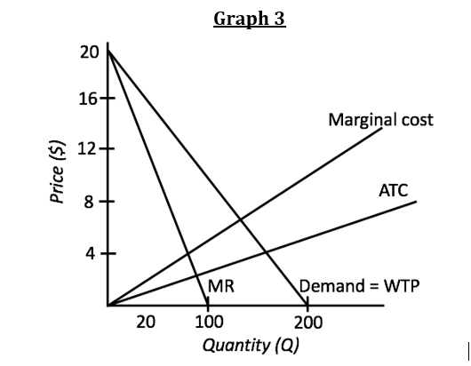 Solved: A) Show The Consumer Surplus And Producer Surplus