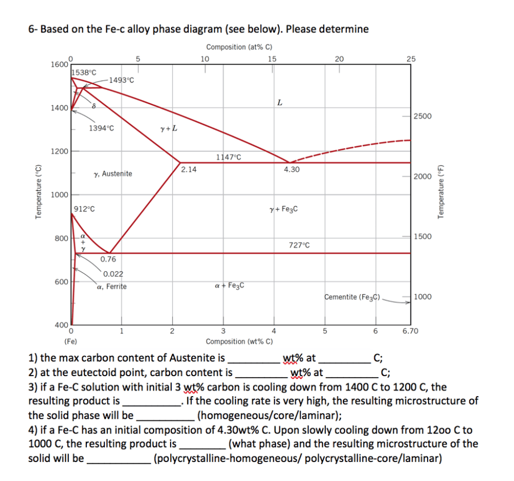 medium resolution of 6 based on the fe c alloy phase diagram see below