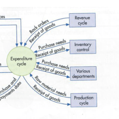 Purchasing Cycle Diagram 2007 Saab 9 3 Radio Wiring K Cannon Inc S Assignment Part Chegg Com Figure 13 1 Context Of The Expenditure Goods And Services Invoices Revenue