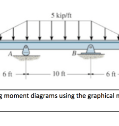 draw the shear and bending moment diagrams using t chegg com draw the shear and bending [ 2046 x 846 Pixel ]