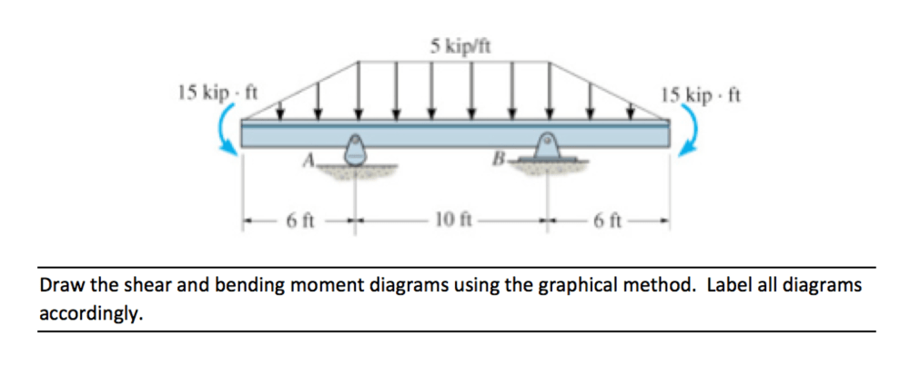 medium resolution of draw the shear and bending moment diagrams using t chegg com draw the shear and bending