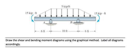 small resolution of draw the shear and bending moment diagrams using t chegg com draw the shear and bending