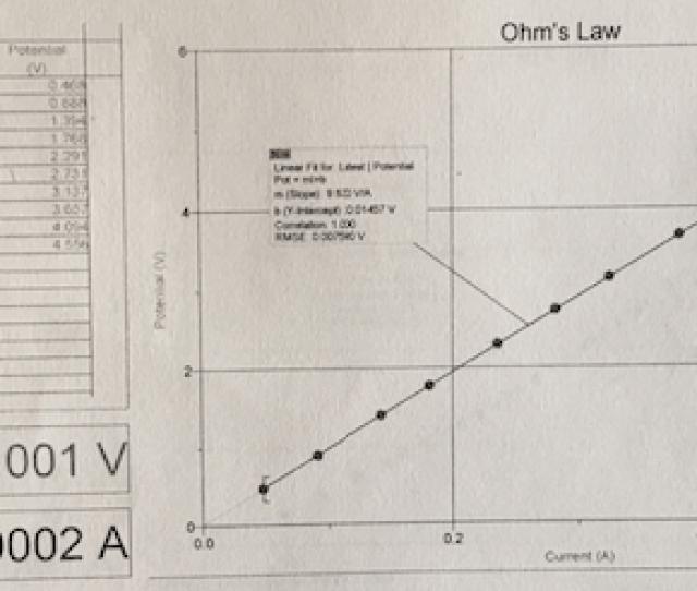 Graph For Light Bulb