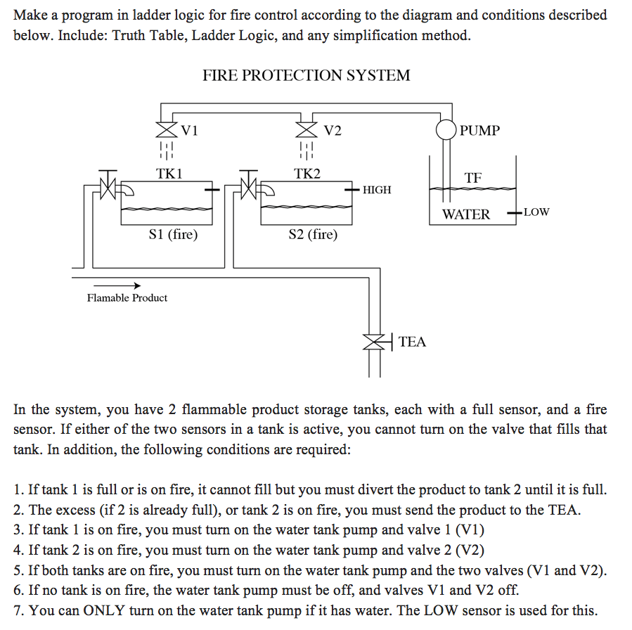 medium resolution of make a program in ladder logic for fire control according to the diagram and conditions described