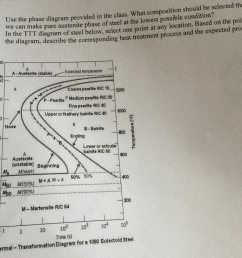 heat treatment diagram solved use the phase diagram provided in the class what [ 1024 x 927 Pixel ]