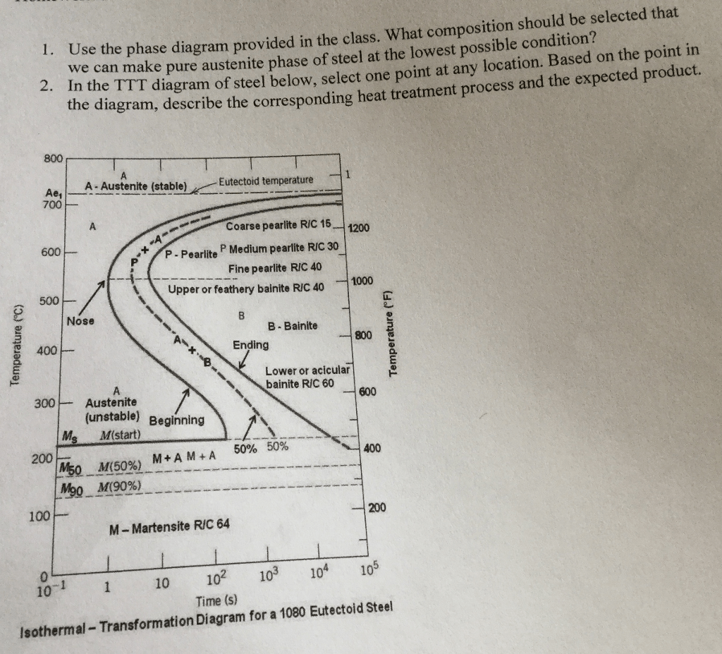 hight resolution of  heat treatment diagram solved use the phase diagram provided in the class what