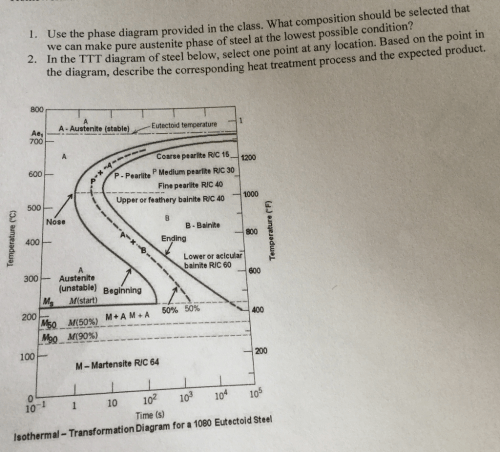 small resolution of  heat treatment diagram solved use the phase diagram provided in the class what