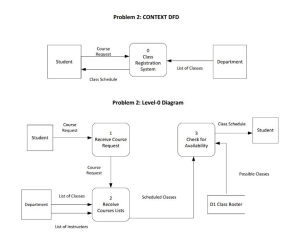 Solved: The Context And Level0 DFD Depict A University Cl | Chegg