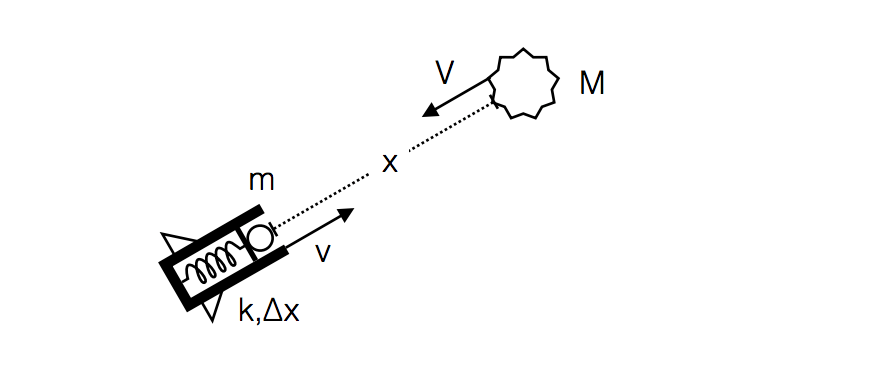 Solved: A Spaceship Is Traveling With A Speed Of V Toward