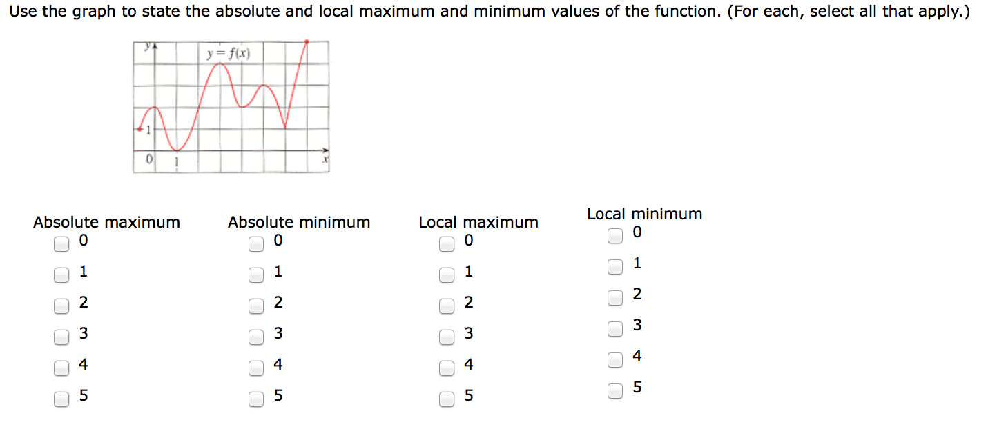 Solved: Use The Graph To State The Absolute And Local Maxi