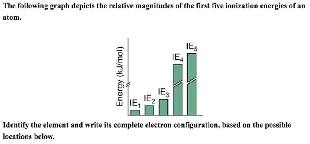 Solved: (a) Period 2 : Element Symbol ? Element Configurat