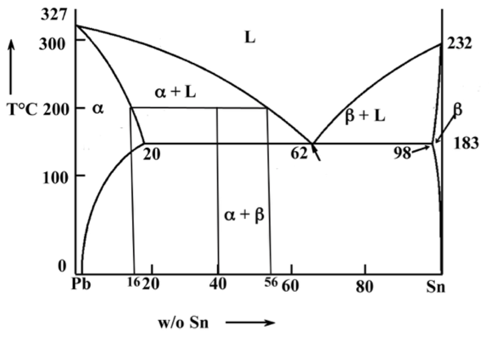 how to draw a phase diagram rca plug speaker wire solved 1 in the pb sn assuming 40 327 232 300 f l toc 200 20 100 b