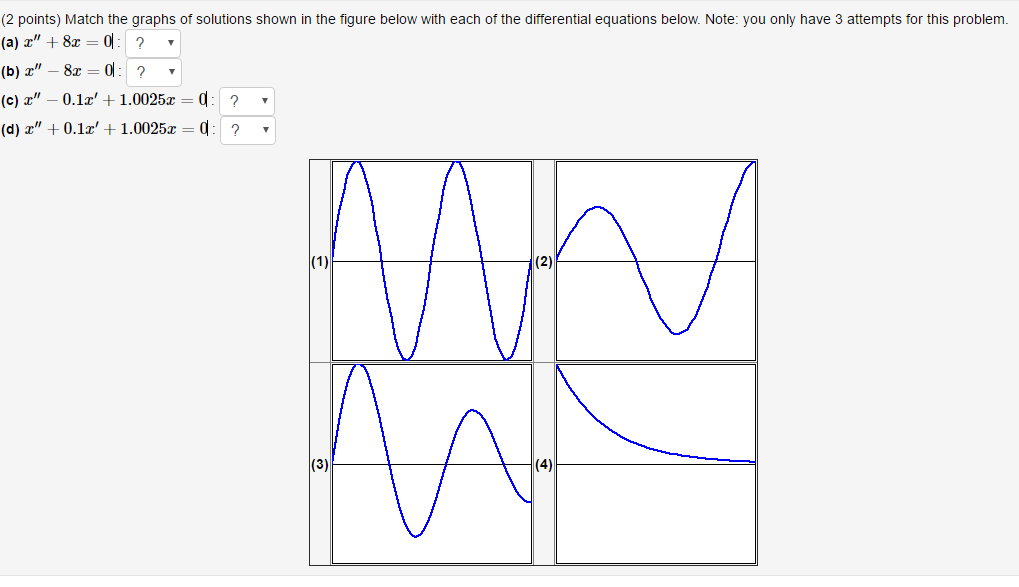 Solved: Match The Graphs Of Solutions Shown In The Figure