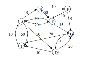 Solved: Program Floyd's Algorithm And Use The Graph In A D