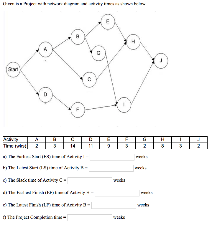 Solved: Given Is A Project With Network Diagram And Activi