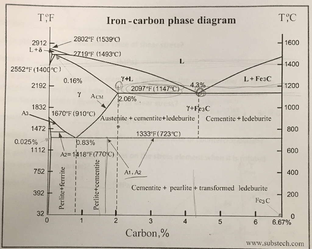 hight resolution of tf iron carbon phase diagram tc 2912 2802 f 15390 1600 l
