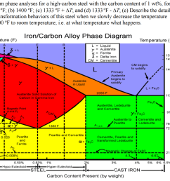 perform phase analyses for a high carbon steel with the carbon content of [ 1024 x 864 Pixel ]
