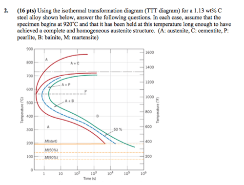 small resolution of using the isothermal transformation diagram ttt d