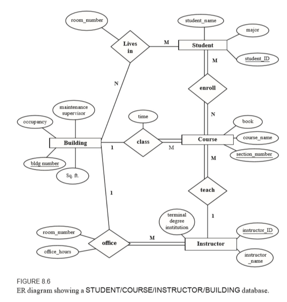hight resolution of question er diagram define and state in precise terms the cardinality and participation in the figure below the student course instructor building