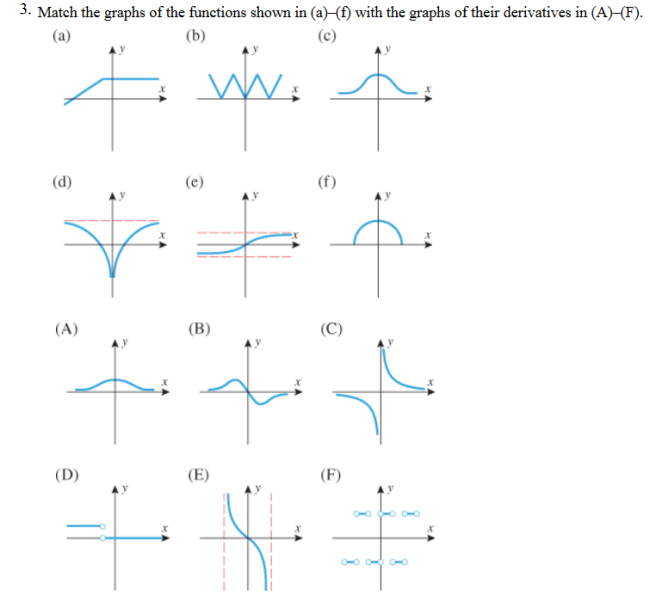 Solved 3 Match The Graphs Of The Functions Shown In A