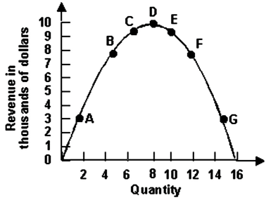 Solved: 6.Refer To The Graph Shown. Between Points E And F
