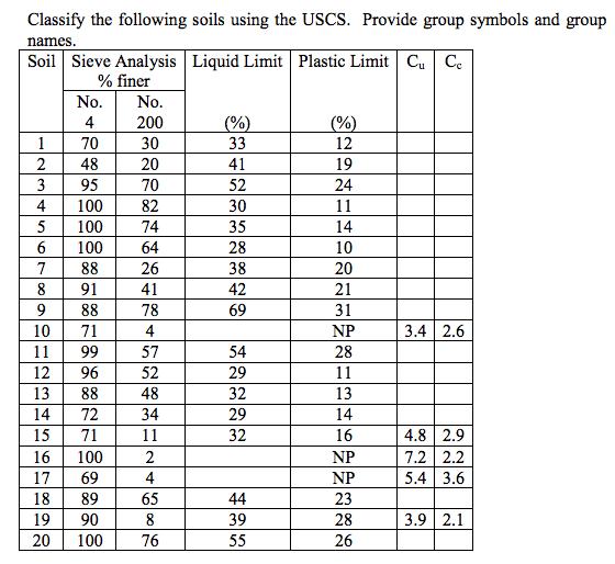 Classify The Following Soils Using The USCS. Provi