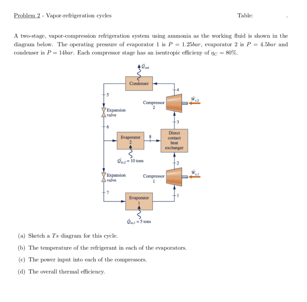 hight resolution of problem 2 vapor refrigeration cycle s table a two stage vapor
