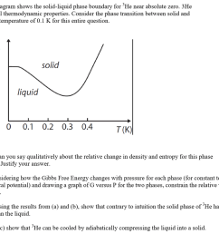 q3 the diagram shows the solid liquid phase boundary for he near absolute zero [ 1024 x 835 Pixel ]