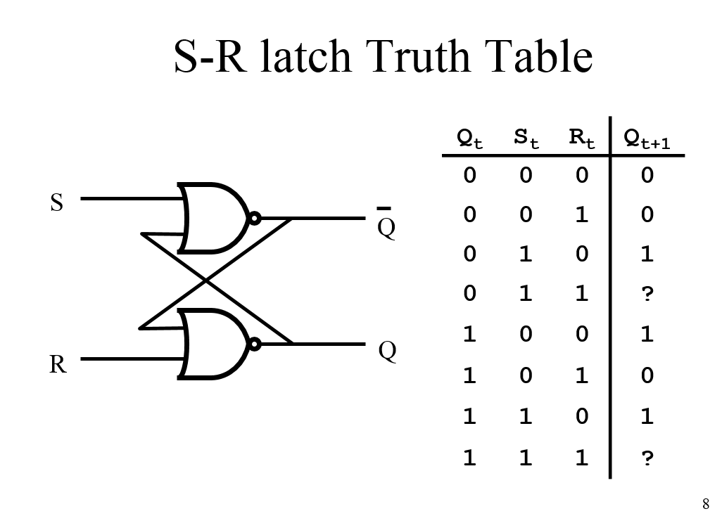 Solved: S-R Latch Truth Table S-R Latch S Stands For