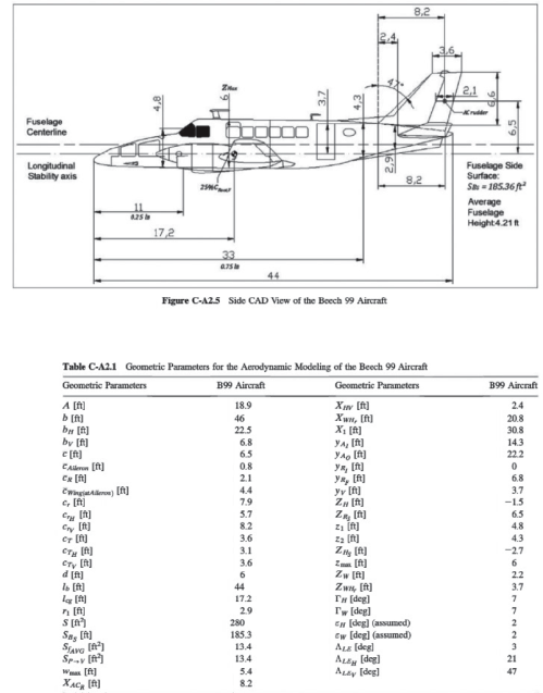 small resolution of 8 2 fuselage centerline longitudinal stability axi