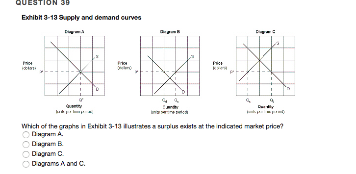 Solved: QUESTION 39 Exhibit 3-13 Supply And Demand Curves