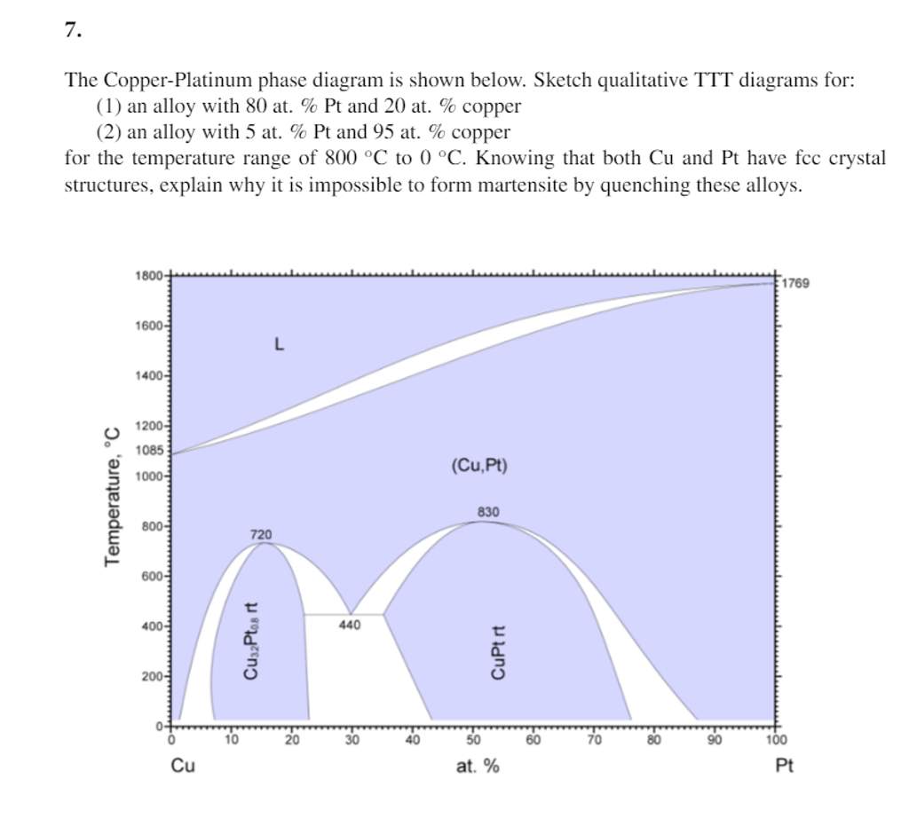 hight resolution of the copper platinum phase diagram is shown below