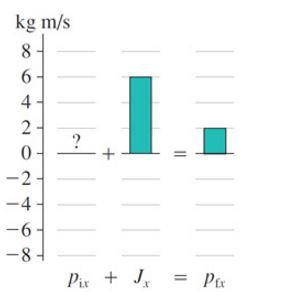 Solved: The Following Figure Is An Incomplete Momentum Bar
