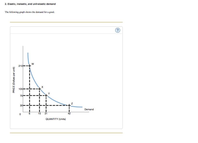 Solved: 2. Elastic, Inelastic, And Unit-elastic Demand The