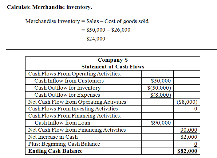Calculate Merchandise inventorv. Merchan dise inventory- Sales - Cost of goods sold - $50,000 - $26,000 - $24.000 Company S S