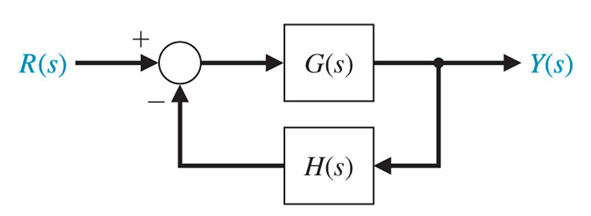 Solved: A System Is Shown Below: Where G(s)= And H(s)=1 (a