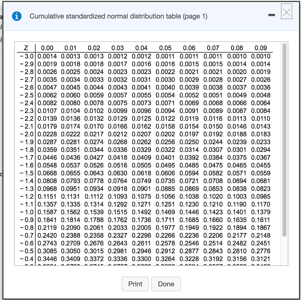 Solved Cumulative Standardized Normal Distribution Table