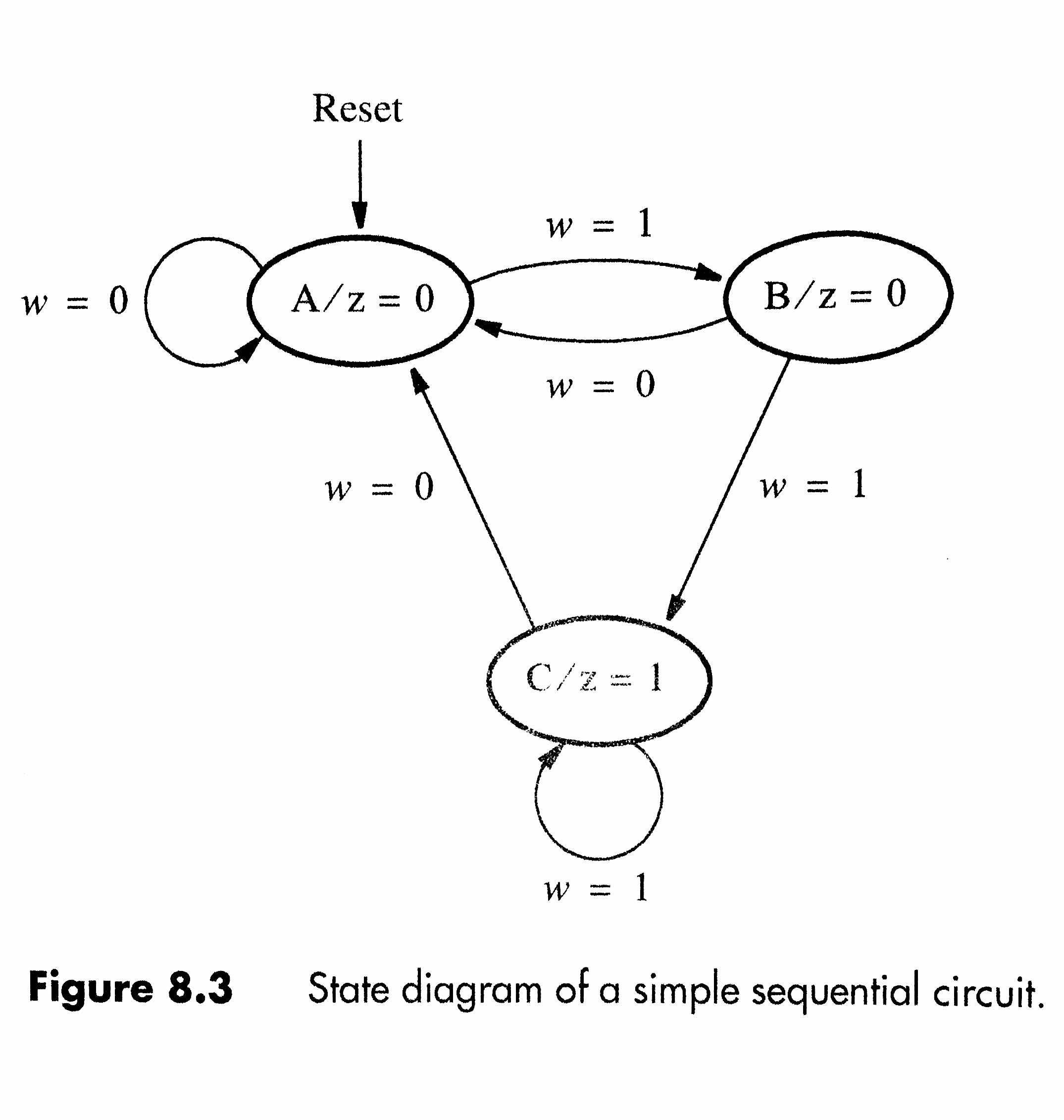 Solved: Use The Finite State Machine (FSM) Methods To Desi