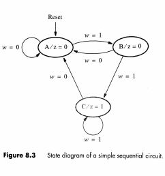 solved use the finite state machine fsm methods to desi fig 28 example state machine diagram [ 2149 x 2262 Pixel ]