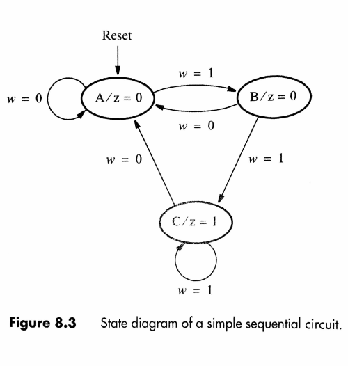 small resolution of solved use the finite state machine fsm methods to desi fig 28 example state machine diagram