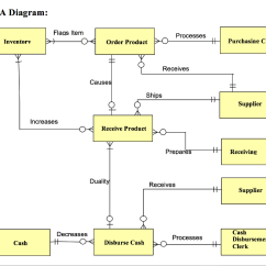 Purchasing Cycle Diagram Bmw E36 M50 Wiring For Stage 1 Already Completed Here Is K Cannon I Chegg Com Invoices Rea Flags Item Processes Inventorv Order Product H Clerk Receives Causes Ships Supplier