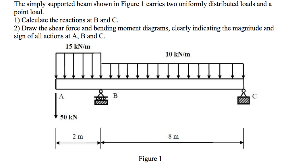Solved: The Simply Supported Beam Shown In Figure 1 Carrie