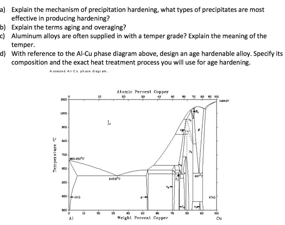 medium resolution of explain the mechanism of precipitation hardening