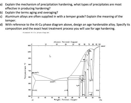 small resolution of explain the mechanism of precipitation hardening