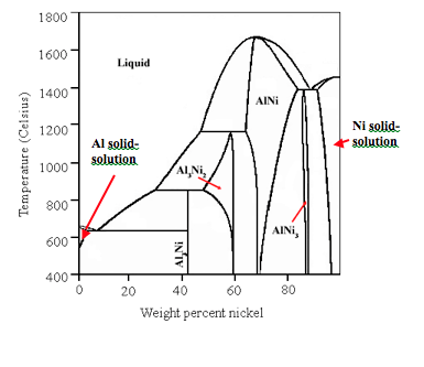 Solved: Use The Al-Ni Phase Diagram Given Below To Answer